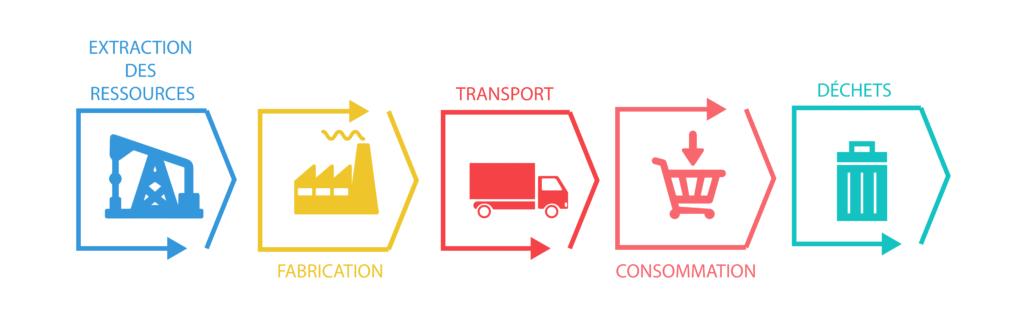 Schéma de l'économie linéaire. On débute par l'extraction des ressources, puis la fabrication, ensuite le transport, suivi de l'étape de consommation ou d'usage pour finir par la production de déchets.